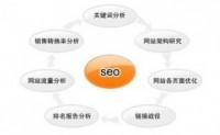 seo该如何分析用户呢?