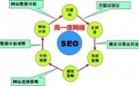 SEO能为企业网站带来什么好处